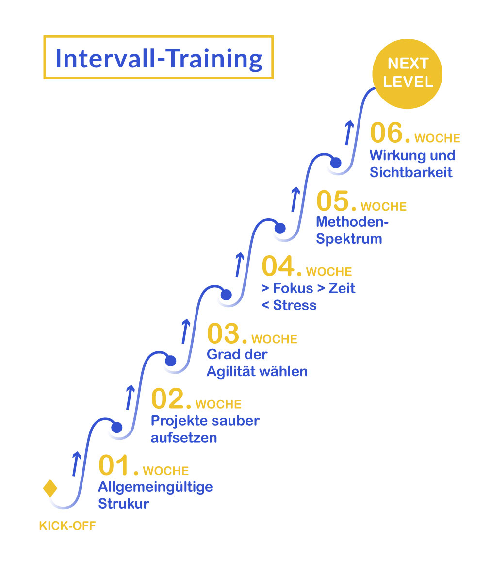 Kursseite_Intervall-Training Grafik